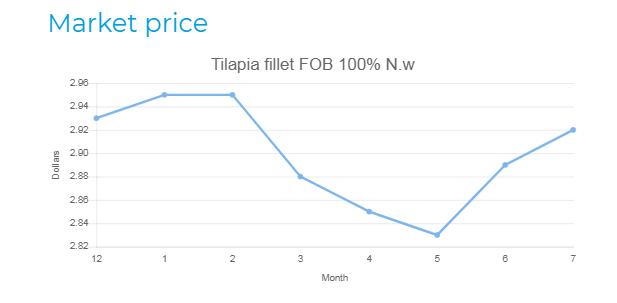 tilapia price