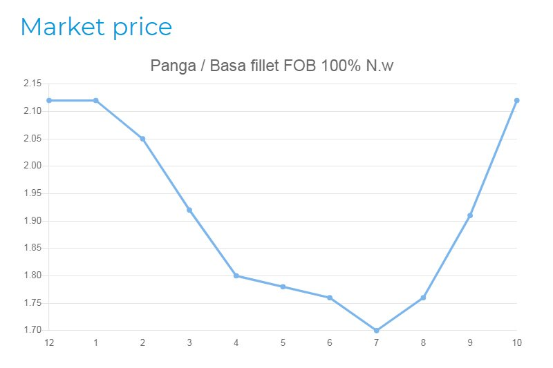 Panga price